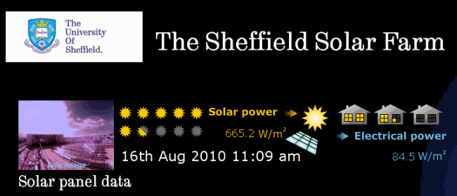 Sheffield solar farm detail from graph page showing data panel.